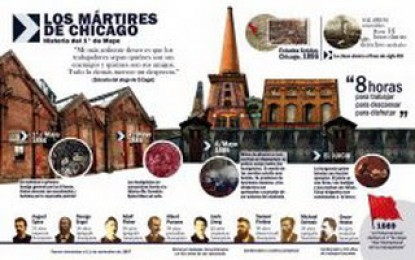 El 1º de mayo y los mártires de Chicago